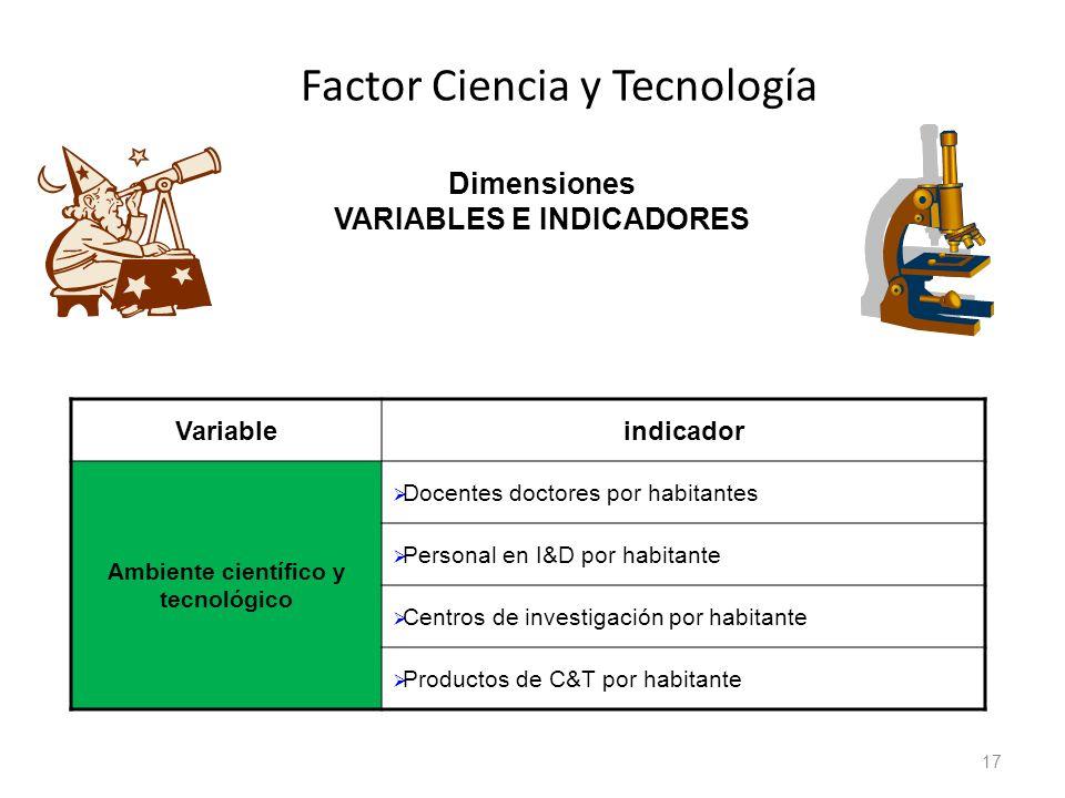 Factor Ciencia y Tecnología 17 Dimensiones VARIABLES E INDICADORES Variableindicador Ambiente científico y tecnológico Docentes doctores por habitante
