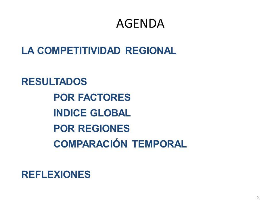 AGENDA 2 LA COMPETITIVIDAD REGIONAL RESULTADOS POR FACTORES INDICE GLOBAL POR REGIONES COMPARACIÓN TEMPORAL REFLEXIONES