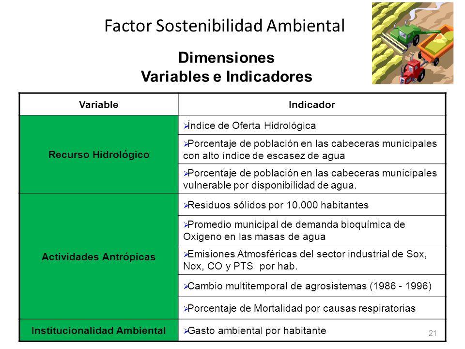 Factor Sostenibilidad Ambiental 21 Dimensiones Variables e Indicadores VariableIndicador Recurso Hidrológico Índice de Oferta Hidrológica Porcentaje d