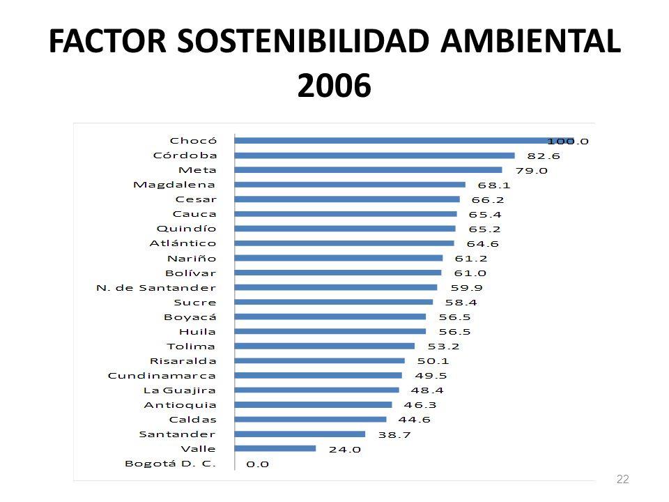 FACTOR SOSTENIBILIDAD AMBIENTAL 2006 22