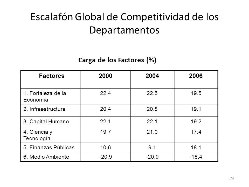 Escalafón Global de Competitividad de los Departamentos Carga de los Factores (%) Factores200020042006 1. Fortaleza de la Economía 22.422.519.5 2. Inf