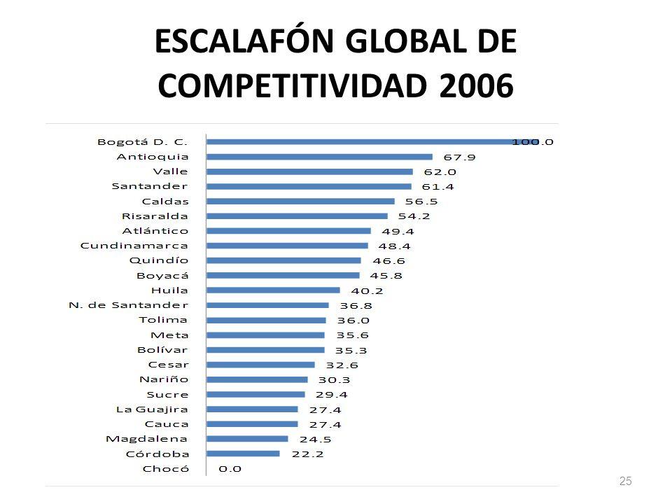 ESCALAFÓN GLOBAL DE COMPETITIVIDAD 2006 25