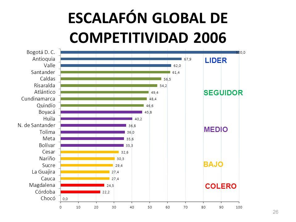 26 ESCALAFÓN GLOBAL DE COMPETITIVIDAD 2006 LIDER SEGUIDOR MEDIO BAJO COLERO