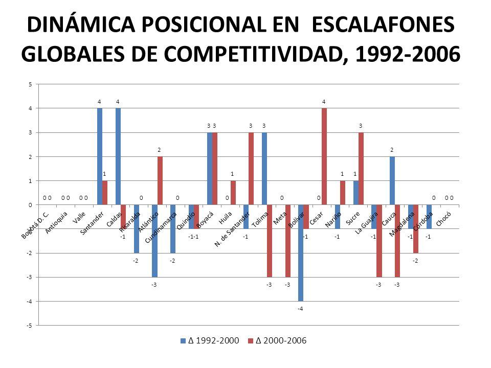 DINÁMICA POSICIONAL EN ESCALAFONES GLOBALES DE COMPETITIVIDAD, 1992-2006