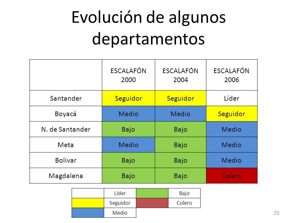 Evolución de algunos departamentos ESCALAFÓN 2000 ESCALAFÓN 2004 ESCALAFÓN 2006 SantanderSeguidor Líder BoyacáMedio Seguidor N. de SantanderBajo Medio