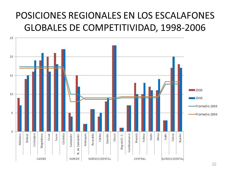 POSICIONES REGIONALES EN LOS ESCALAFONES GLOBALES DE COMPETITIVIDAD, 1998-2006 32