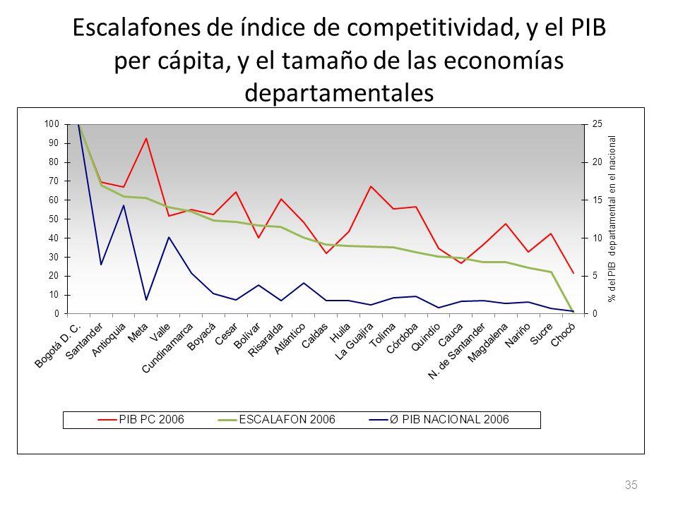 Escalafones de índice de competitividad, y el PIB per cápita, y el tamaño de las economías departamentales 35