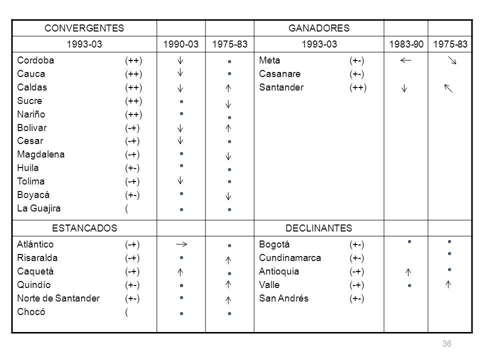 CONVERGENTESGANADORES 1993-031990-031975-831993-031983-901975-83 Cordoba (++) Cauca(++) Caldas(++) Sucre(++) Nariño(++) Bolivar(-+) Cesar(-+) Magdalen