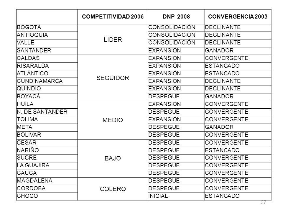 37 COMPETITIVIDAD 2006DNP 2008CONVERGENCIA 2003 BOGOTÁ LIDER CONSOLIDACIÓNDECLINANTE ANTIOQUIACONSOLIDACIÓNDECLINANTE VALLECONSOLIDACIÓNDECLINANTE SAN