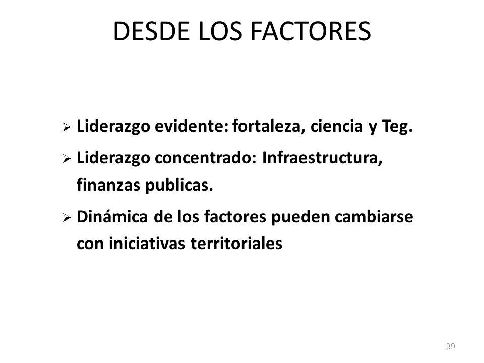 DESDE LOS FACTORES Liderazgo evidente: fortaleza, ciencia y Teg. Liderazgo concentrado: Infraestructura, finanzas publicas. Dinámica de los factores p