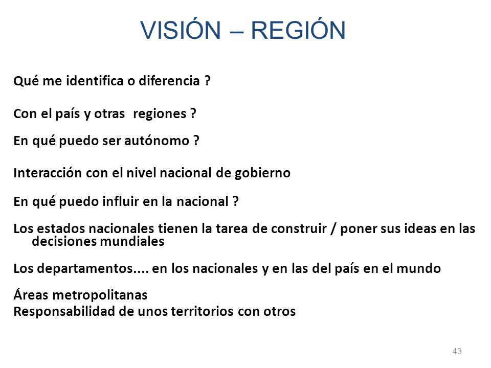 Qué me identifica o diferencia ? Con el país y otras regiones ? En qué puedo ser autónomo ? Interacción con el nivel nacional de gobierno En qué puedo