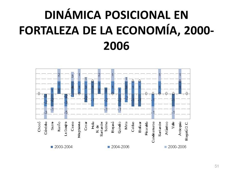 DINÁMICA POSICIONAL EN FORTALEZA DE LA ECONOMÍA, 2000- 2006 51