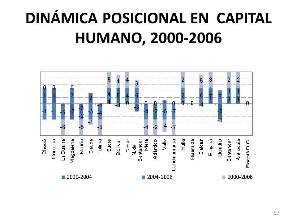 DINÁMICA POSICIONAL EN CAPITAL HUMANO, 2000-2006 53