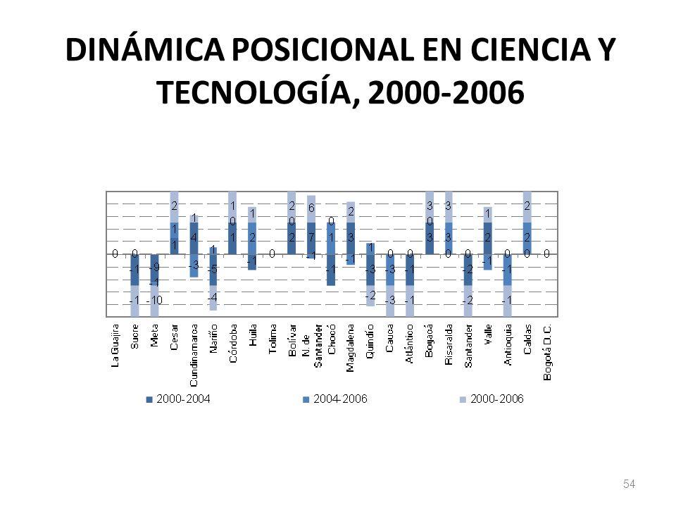 DINÁMICA POSICIONAL EN CIENCIA Y TECNOLOGÍA, 2000-2006 54