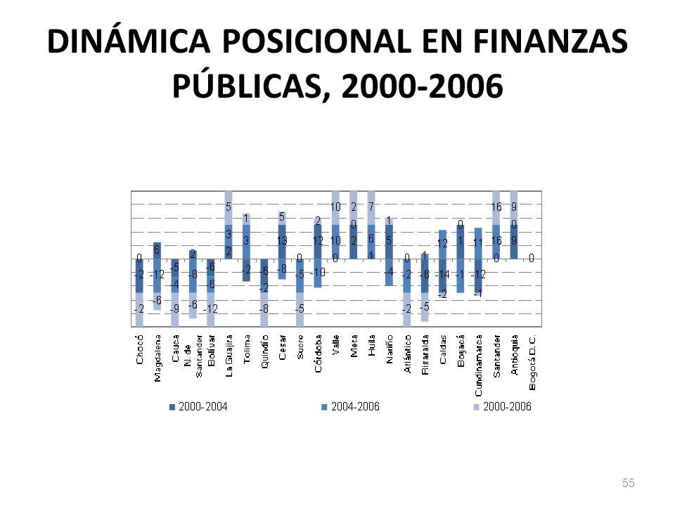 DINÁMICA POSICIONAL EN FINANZAS PÚBLICAS, 2000-2006 55