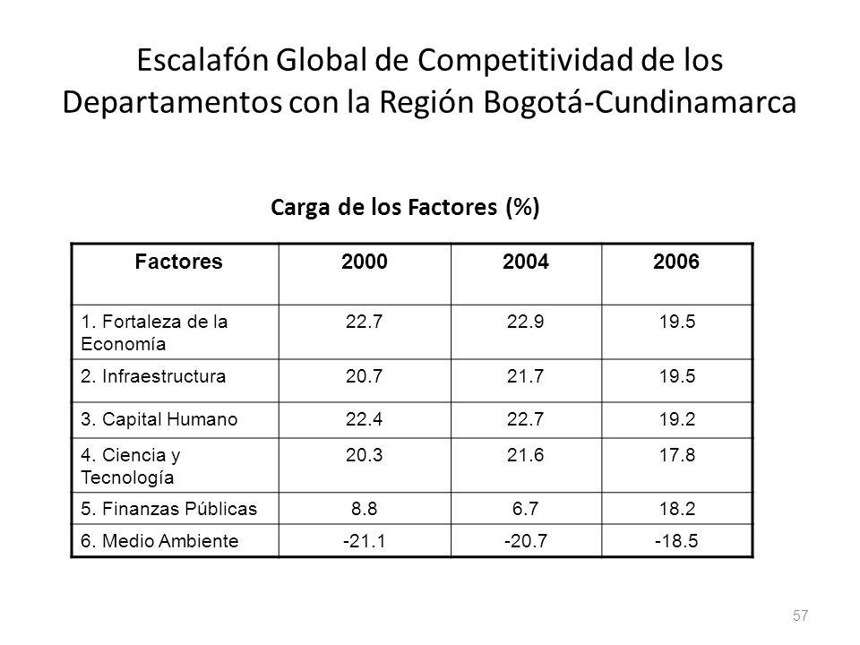 Escalafón Global de Competitividad de los Departamentos con la Región Bogotá-Cundinamarca Carga de los Factores (%) Factores200020042006 1. Fortaleza