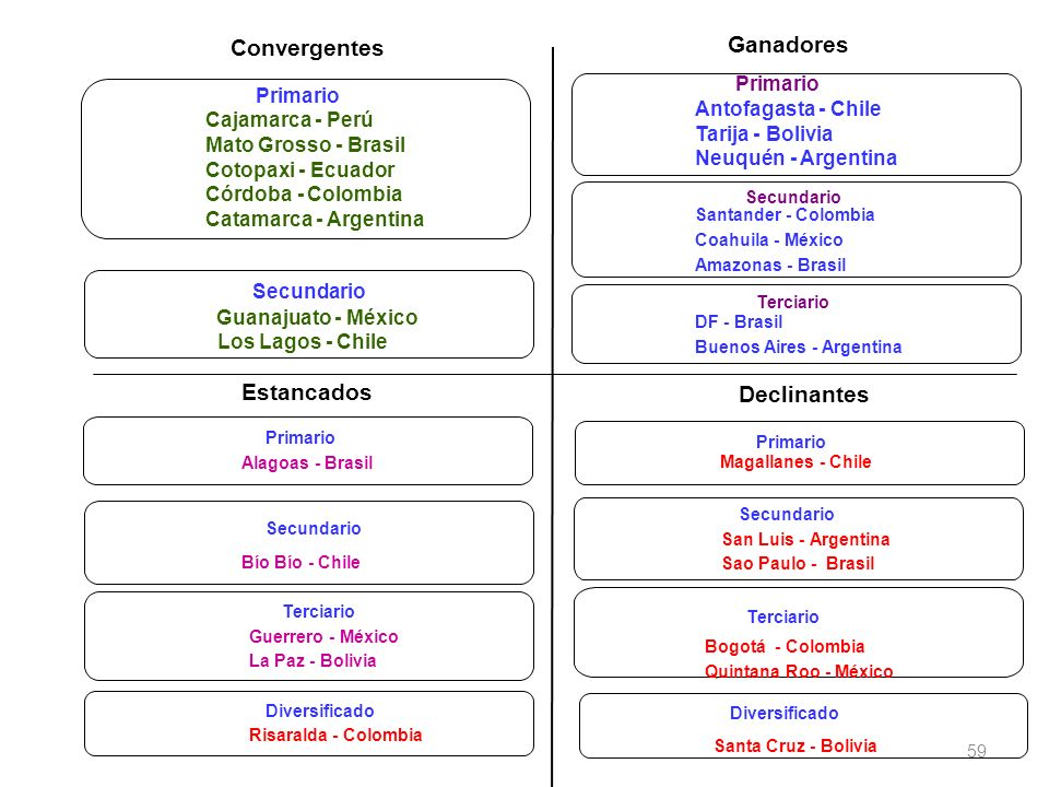 Convergentes Primario Cajamarca - Perú Cotopaxi - Ecuador Mato Grosso - Brasil Catamarca - Argentina Córdoba - Colombia Secundario Guanajuato - México