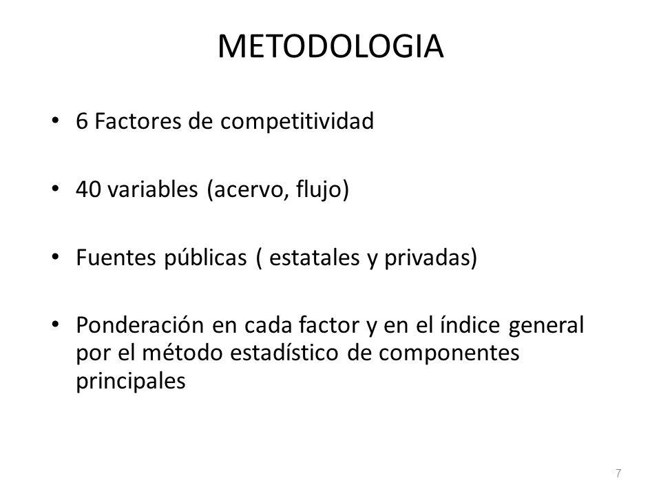 METODOLOGIA 6 Factores de competitividad 40 variables (acervo, flujo) Fuentes públicas ( estatales y privadas) Ponderación en cada factor y en el índi