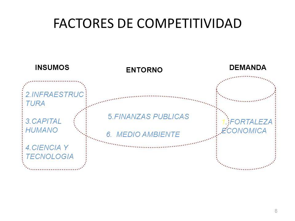 FACTORES DE COMPETITIVIDAD 8 2.INFRAESTRUC TURA 3.CAPITAL HUMANO 4.CIENCIA Y TECNOLOGIA 1. FORTALEZA ECONOMICA 5.FINANZAS PUBLICAS 6. MEDIO AMBIENTE I