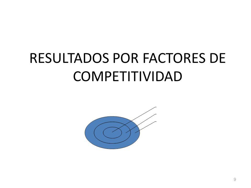 RESULTADOS POR FACTORES DE COMPETITIVIDAD 9