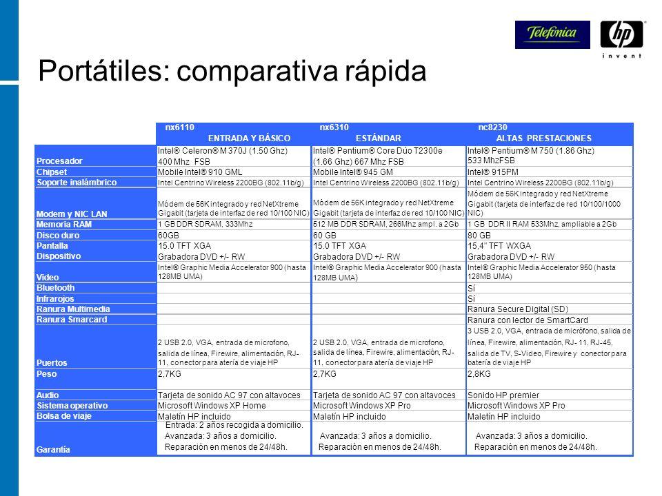 Portátiles: comparativa rápida nx6110 ENTRADA Y BÁSICO nx6310 ESTÁNDAR nc8230 ALTAS PRESTACIONES Procesador Intel® Celeron® M 370J (1.50 Ghz) 400 Mhz