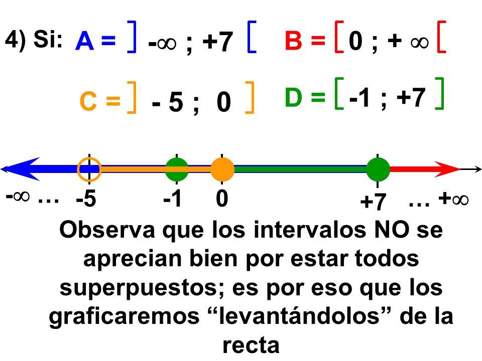 - ; +7 0 ; + A = B =B = 4) Si: - 5 ; 0 -1 ; +7 C = D =D = 0-5 +7 - … … + Observa que los intervalos NO se aprecian bien por estar todos superpuestos;