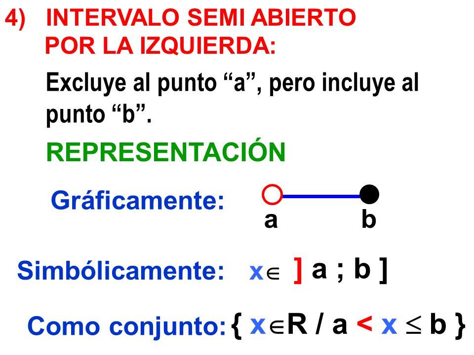 ab ] a ; b ] { x R / a < x b } 4) INTERVALO SEMI ABIERTO POR LA IZQUIERDA: Gráficamente: Simbólicamente: Como conjunto: Excluye al punto a, pero inclu