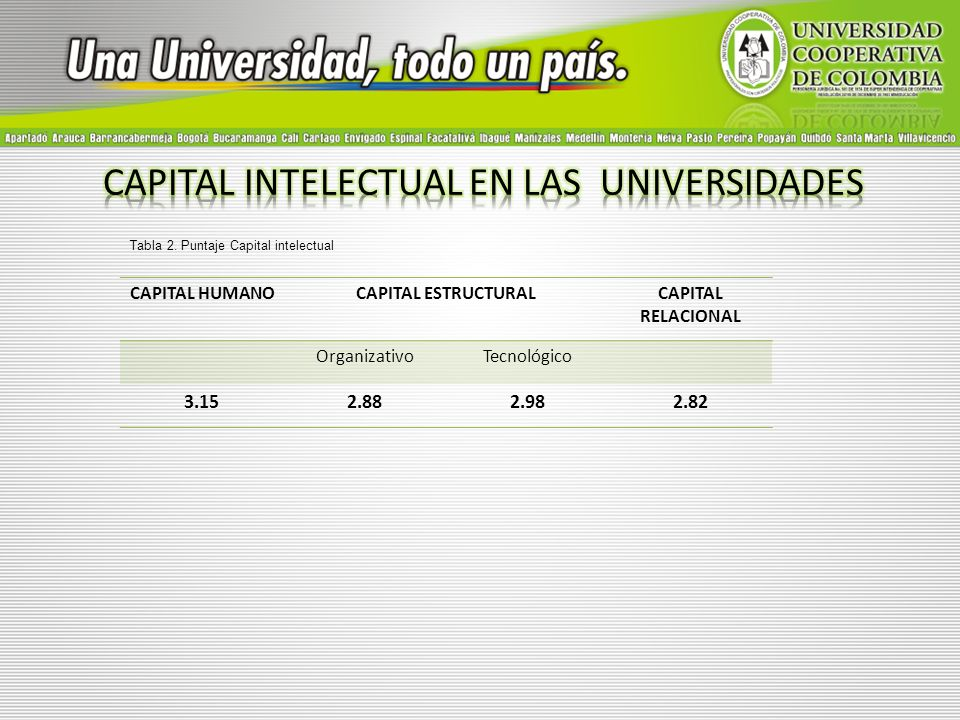 CAPITAL HUMANOCAPITAL ESTRUCTURALCAPITAL RELACIONAL OrganizativoTecnológico 3.152.882.982.82 Tabla 2. Puntaje Capital intelectual