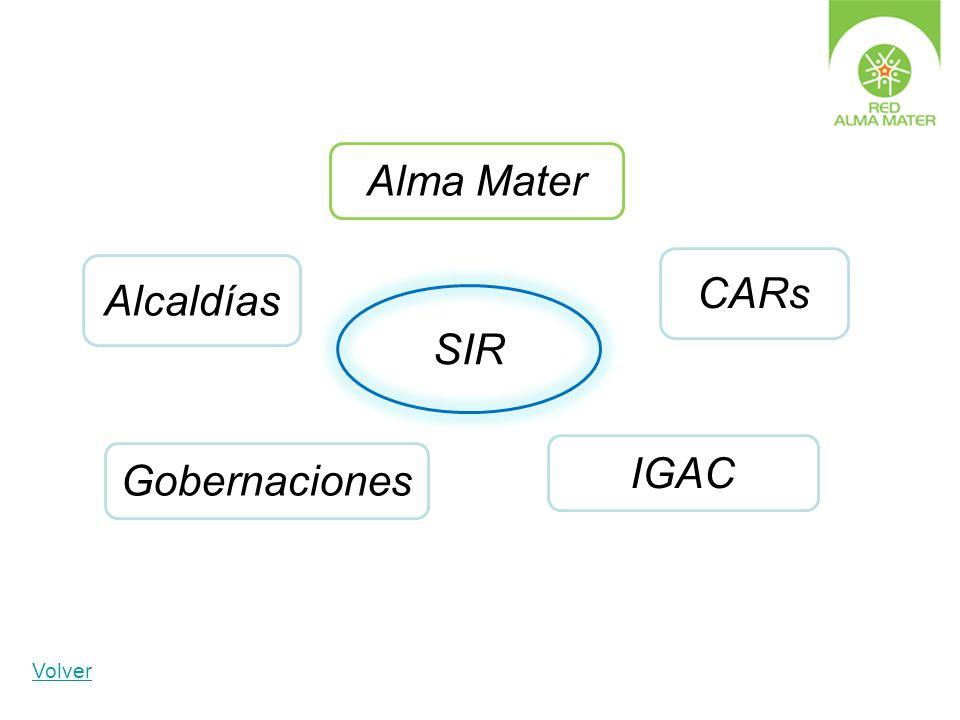CARs Gobernaciones Alcaldías IGAC Alma Mater Volver