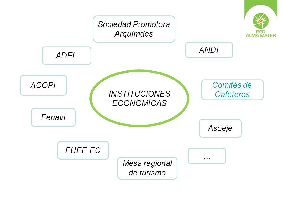ADEL … Sociedad Promotora Arquímdes ANDI Asoeje Mesa regional de turismo Fenavi FUEE-EC ACOPI Comités de Cafeteros INSTITUCIONES ECONOMICAS