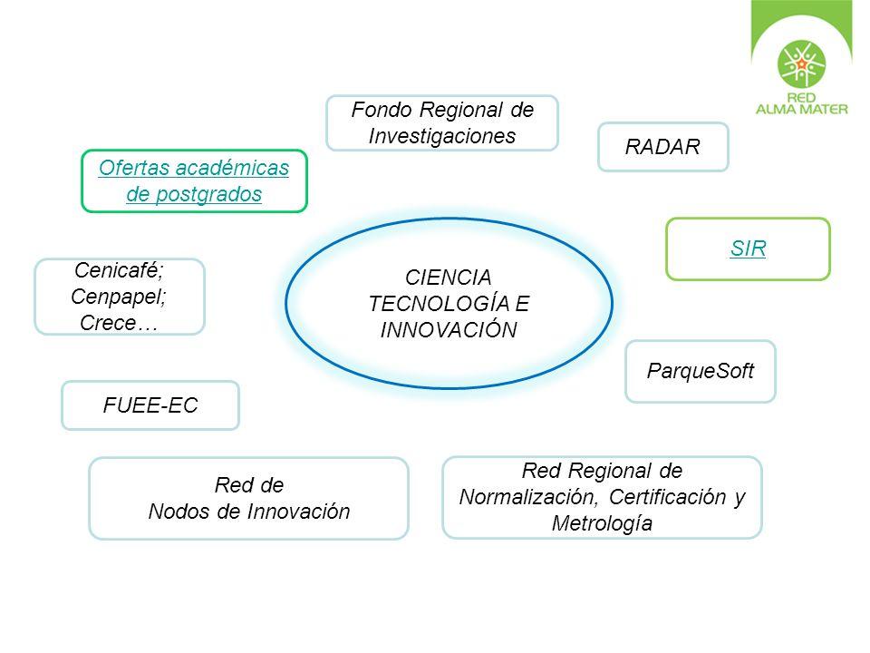 CIENCIA TECNOLOGÍA E INNOVACIÓN Ofertas académicas de postgrados Fondo Regional de Investigaciones RADAR ParqueSoft SIR FUEE-EC Cenicafé; Cenpapel; Cr