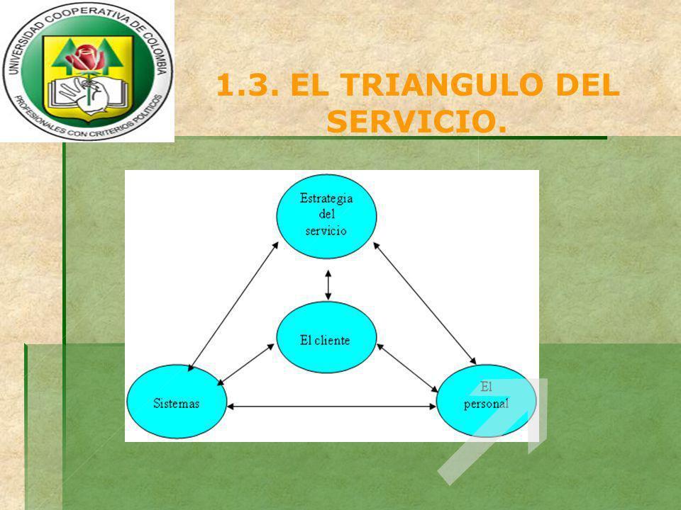 1.3. EL TRIANGULO DEL SERVICIO.
