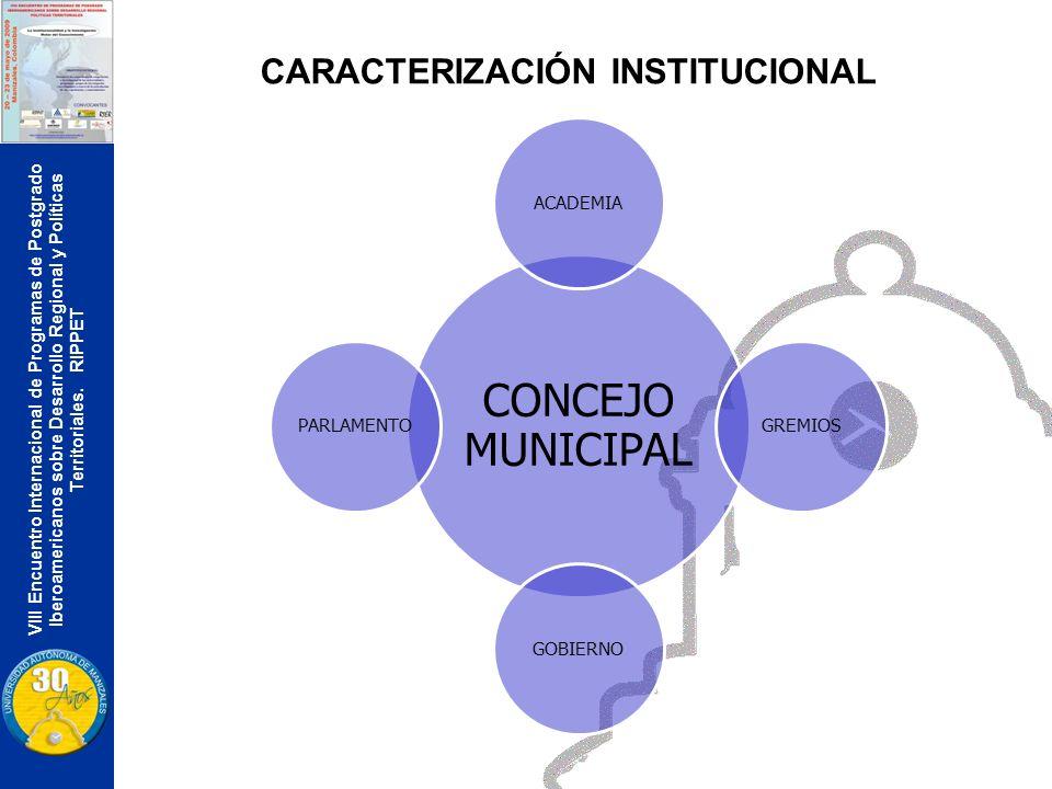 VIII Encuentro Internacional de Programas de Postgrado Iberoamericanos sobre Desarrollo Regional y Políticas Territoriales. RIPPET CARACTERIZACIÓN INS