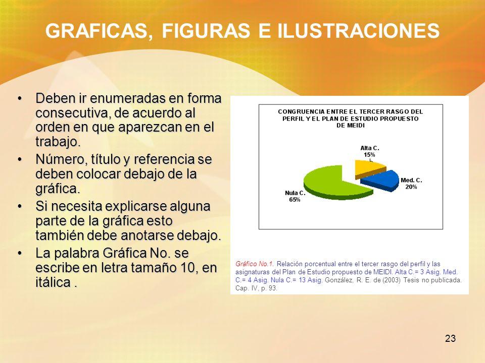 23 Gráfico No.1. Relación porcentual entre el tercer rasgo del perfil y las asignaturas del Plan de Estudio propuesto de MEIDI. Alta C.= 3 Asig. Med.