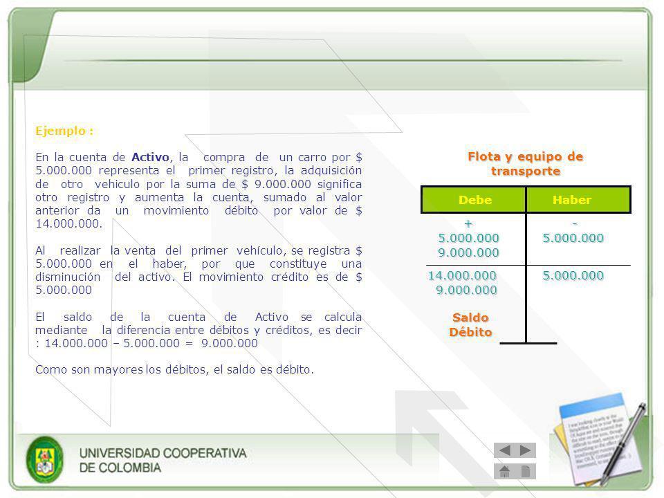 Debe Haber Flota y equipo de transporte +5.000.0009.000.000 SaldoDébito -5.000.000 14.000.000 9.000.000 9.000.0005.000.000 Ejemplo : En la cuenta de Activo, la compra de un carro por $ 5.000.000 representa el primer registro, la adquisición de otro vehiculo por la suma de $ 9.000.000 significa otro registro y aumenta la cuenta, sumado al valor anterior da un movimiento débito por valor de $ 14.000.000.