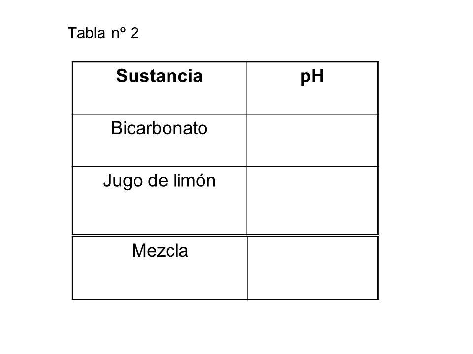 Tabla nº 2 SustanciapH Bicarbonato Jugo de limón Mezcla