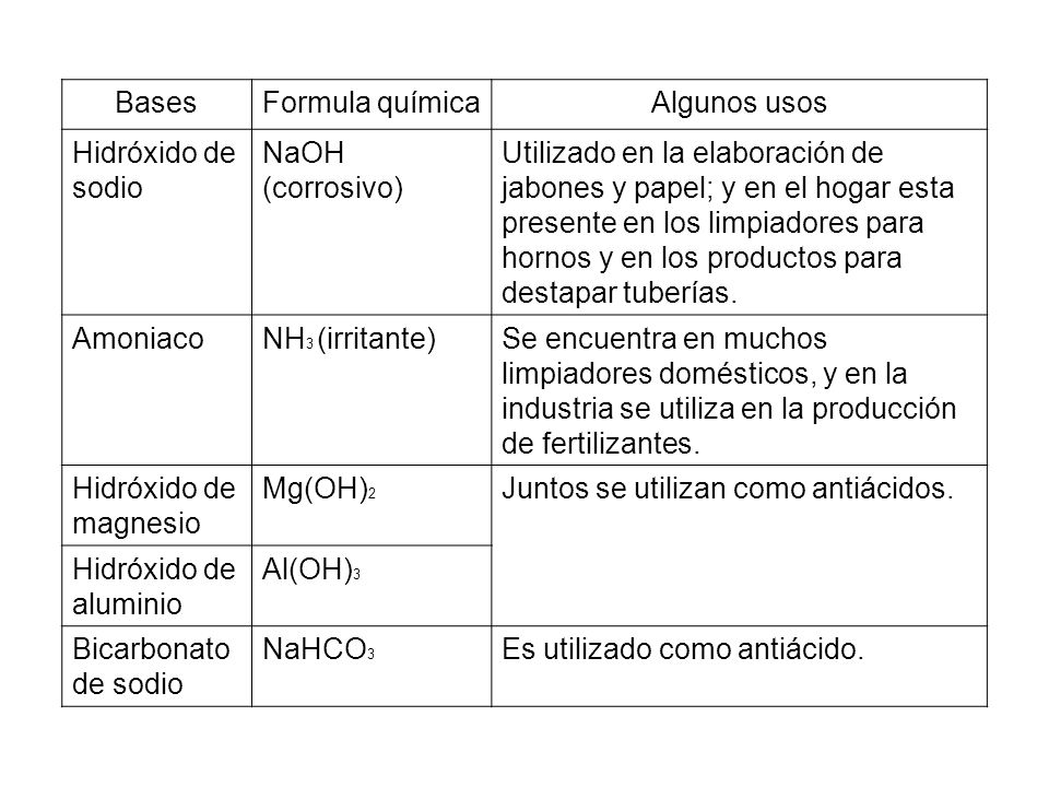 Teorías ácido-base A finales del siglo XIX y a principios del siglo XX se formularon las grandes teorías acerca de la naturaleza y el comportamiento de los ácidos y las bases.