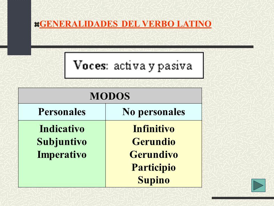 GENERALIDADES DEL VERBO LATINO MODOS PersonalesNo personales Indicativo Subjuntivo Imperativo Infinitivo Gerundio Gerundivo Participio Supino
