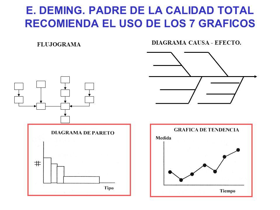 HERRAMIENTAS Éstas son algunas recomendadas PASOSQUE HACERHERRAMIENTAS 1 PLANEAR Definir y priorizar el problema de calidad Tormenta de ideas. Diagram