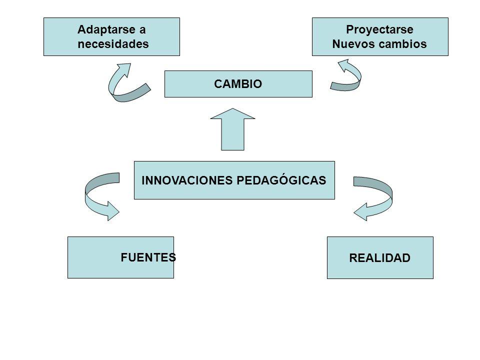 INNOVACIONES PEDAGÓGICAS CAMBIO Adaptarse a necesidades Proyectarse Nuevos cambios FUENTES REALIDAD
