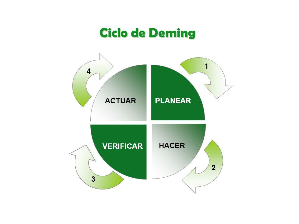 Ciclo de Deming PLANEAR HACER VERIFICAR ACTUAR 1 2 3 4