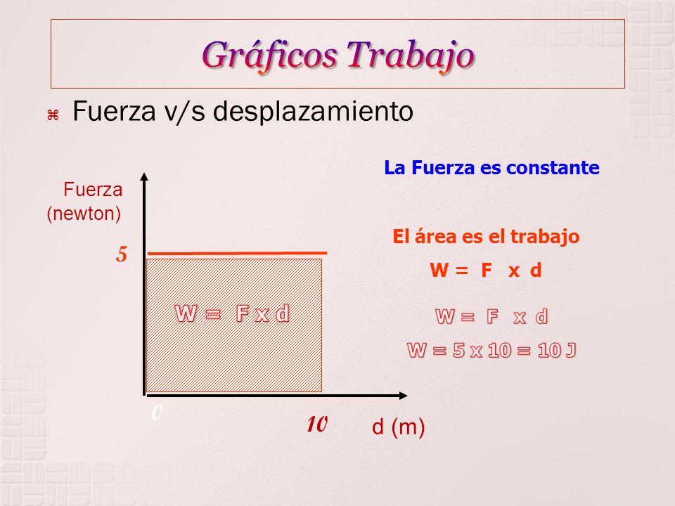 Fuerza v/s desplazamiento El área es el trabajo W = F x d 0 d (m) Fuerza (newton) 5 10 La Fuerza es constante