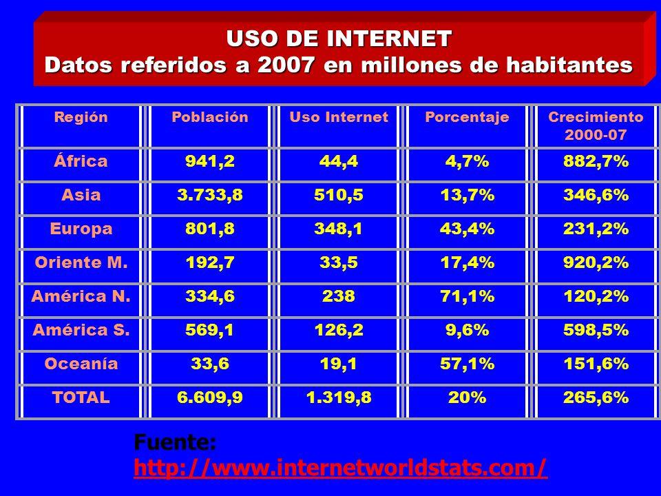 RegiónPoblaciónUso InternetPorcentajeCrecimiento 2000-07 África941,244,44,7%882,7% Asia3.733,8510,513,7%346,6% Europa801,8348,143,4%231,2% Oriente M.192,733,517,4%920,2% América N.334,623871,1%120,2% América S.569,1126,29,6%598,5% Oceanía33,619,157,1%151,6% TOTAL6.609,91.319,820%265,6% USO DE INTERNET Datos referidos a 2007 en millones de habitantes Fuente: http://www.internetworldstats.com/ http://www.internetworldstats.com/
