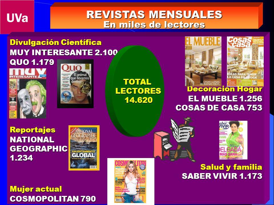 REVISTAS MENSUALES En miles de lectores Divulgación Científica MUY INTERESANTE 2.100 QUO 1.179 Decoración Hogar EL MUEBLE 1.256 COSAS DE CASA 753 Repo