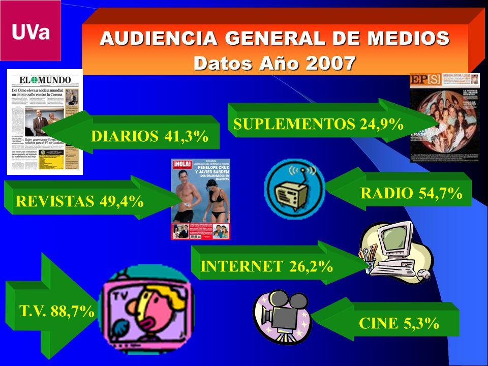 AUDIENCIA GENERAL DE MEDIOS Datos Año 2007 DIARIOS 41,3% SUPLEMENTOS 24,9% REVISTAS 49,4% RADIO 54,7% T.V. 88,7% CINE 5,3% INTERNET 26,2%