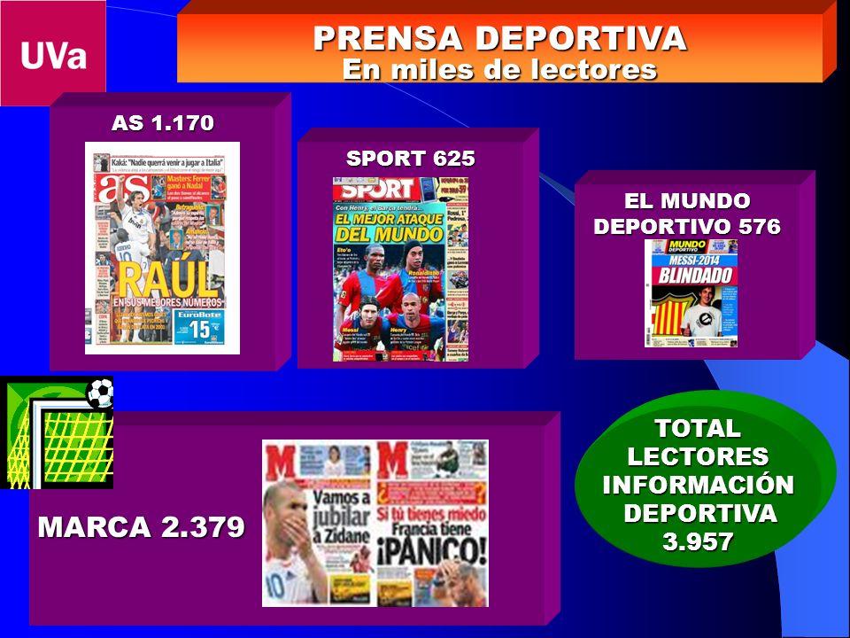 PRENSA DEPORTIVA En miles de lectores AS 1.170 MARCA 2.379 SPORT 625 EL MUNDO DEPORTIVO 576 TOTALLECTORESINFORMACIÓN DEPORTIVA DEPORTIVA3.957