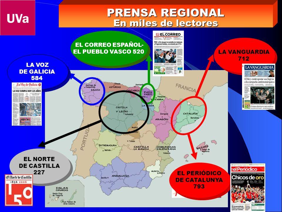 PRENSA GRATUITA En miles de lectores 20 MINUTOS 2.50720 MINUTOS 2.507 QUÉ 1.956QUÉ 1.956 METRO 1.721METRO 1.721 ADN 1.417ADN 1.417 SUPLEMENTOS FIN DE SEMANA En miles de lectores XL SEMANAL 3.379 se reparte con 12 periódicos del grupo Vocento -ABC, El Correo Español, El Norte de Castilla-XL SEMANAL 3.379 se reparte con 12 periódicos del grupo Vocento -ABC, El Correo Español, El Norte de Castilla- EL PAÍS SEMANAL 2.996EL PAÍS SEMANAL 2.996 MUJER DE HOY 2.197 se reparte con 12 periódicos del grupo VocentoMUJER DE HOY 2.197 se reparte con 12 periódicos del grupo Vocento LA VANGUARDIA MAGAZINE 1.659LA VANGUARDIA MAGAZINE 1.659 MAGAZINE EL MUNDO 1.180MAGAZINE EL MUNDO 1.180
