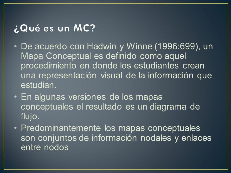 De acuerdo con Hadwin y Winne (1996:699), un Mapa Conceptual es definido como aquel procedimiento en donde los estudiantes crean una representación vi