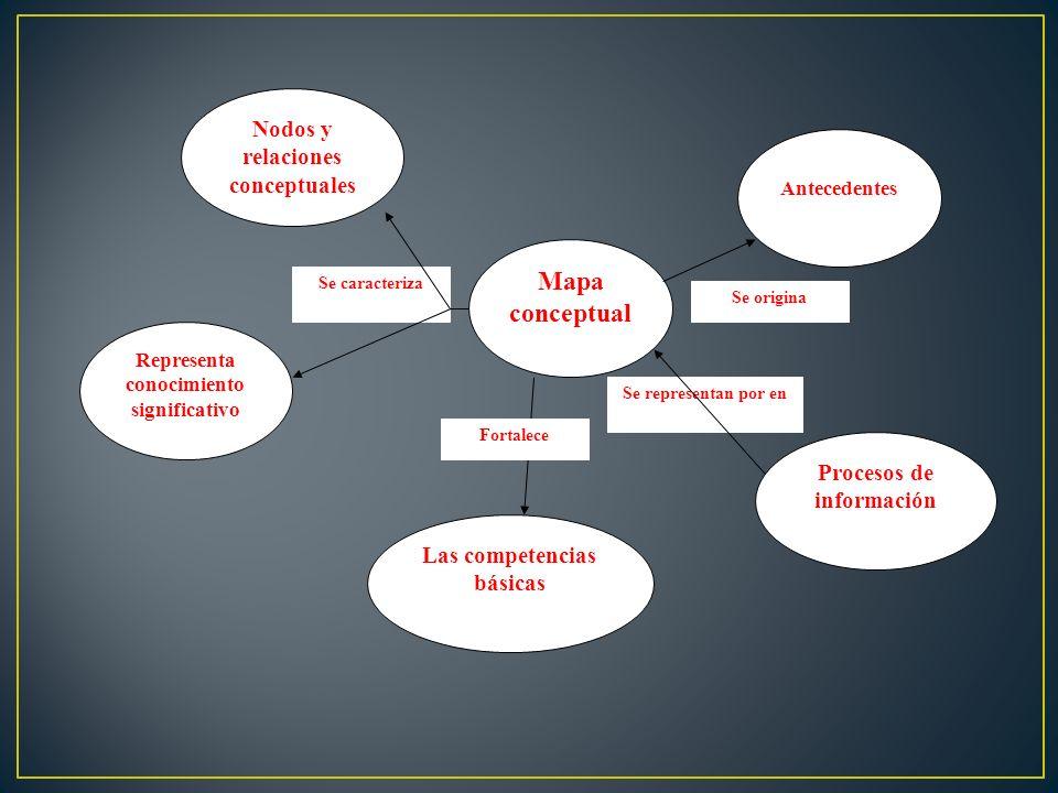 Mapa conceptual Procesos de información Las competencias básicas Representa conocimiento significativo Nodos y relaciones conceptuales Antecedentes Se
