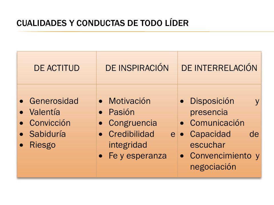 CUALIDADES Y CONDUCTAS DE TODO LÍDER